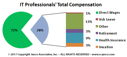 Total Compensation Distribution