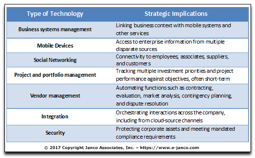 Type of technology strategic implications