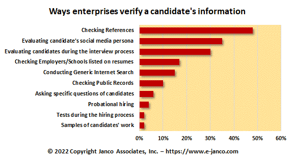 Verify Candidate Information