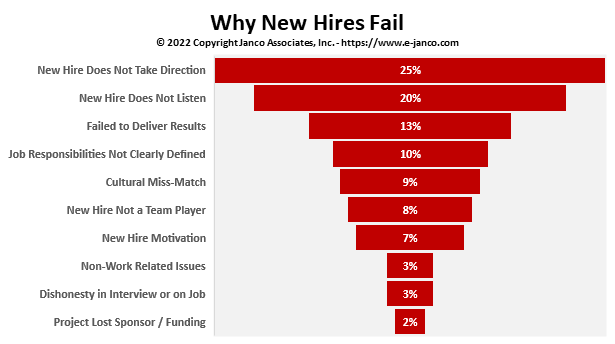 Why new hires fail
