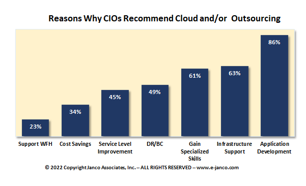 Reasons Why CIOs Recommend Outsourcing