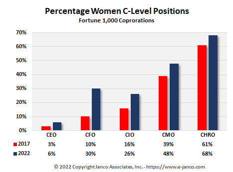 Percentage female in c-level positions