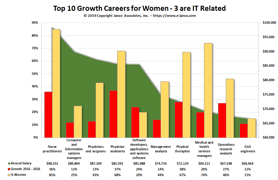 Top 10 Growth Careers for Women